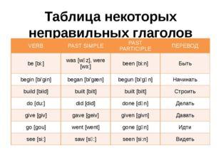 Таблица некоторых неправильных глаголов VERB PAST SIMPLE PAST PARTICIPLE ПЕРЕ