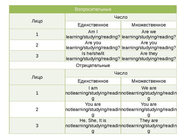 Вопросительные Лицо Число Единственное Множественное 1 AmI learning/studyin...