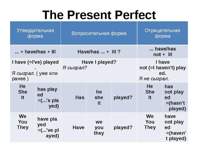 The Present Perfect Утвердительная форма Вопросительная форма Отрицательная ф...