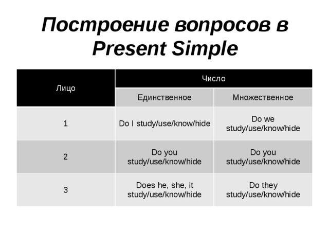 Построение вопросов в Present Simple Лицо Число Единственное Множественное 1...