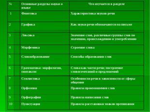 №Основные разделы науки о языкеЧто изучается в разделе 1ФонетикаХарактери