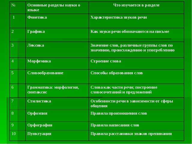 №Основные разделы науки о языкеЧто изучается в разделе 1ФонетикаХарактери...