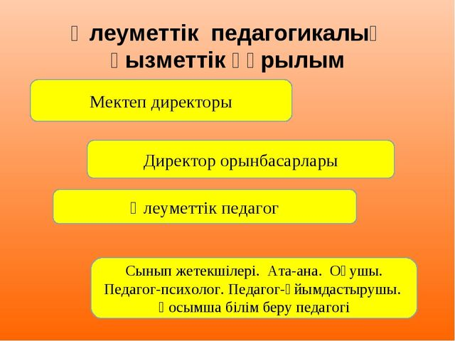 Әлеуметтік педагогикалық қызметтік құрылым Мектеп директоры Директор орынбас...