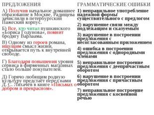 ПРЕДЛОЖЕНИЯ А) Получив начальное домашнее образование в Москве, Радищева зачи