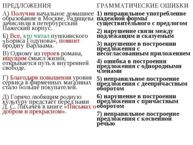 ПРЕДЛОЖЕНИЯ А) Получив начальное домашнее образование в Москве, Радищева зачи...