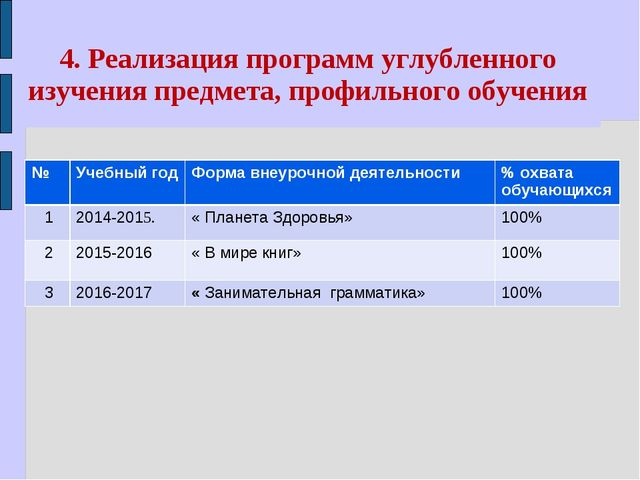 4. Реализация программ углубленного изучения предмета, профильного обучения №...