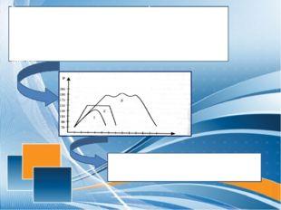 Если «классическая» пульсовая кривая на уроке физкультуры вначале постепенно
