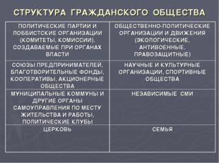 СТРУКТУРА ГРАЖДАНСКОГО ОБЩЕСТВА ПОЛИТИЧЕСКИЕ ПАРТИИ И ЛОББИСТСКИЕ ОРГАНИЗАЦИИ