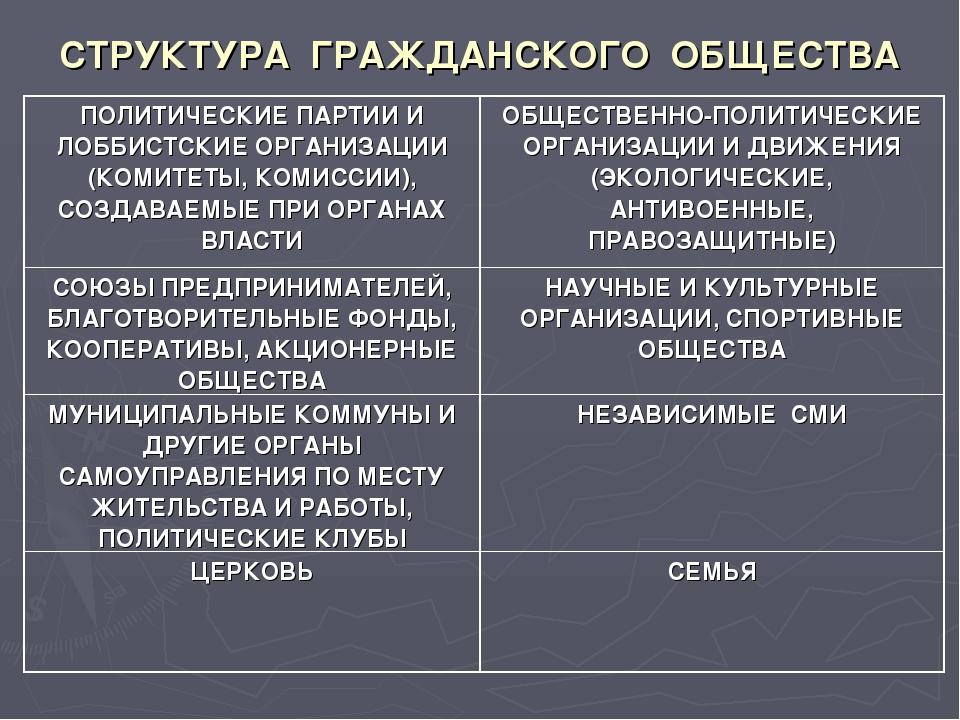 СТРУКТУРА ГРАЖДАНСКОГО ОБЩЕСТВА ПОЛИТИЧЕСКИЕ ПАРТИИ И ЛОББИСТСКИЕ ОРГАНИЗАЦИИ...