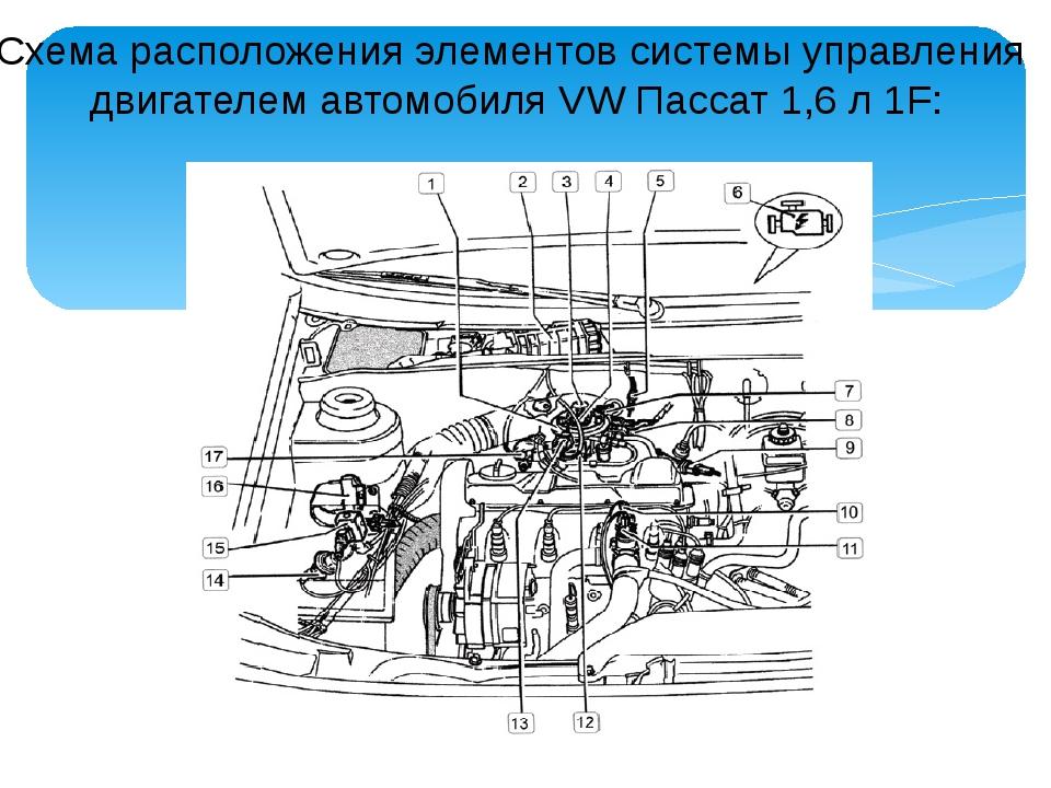 Схема расположения элементов системы управления двигателем автомобиля VW Пасс...