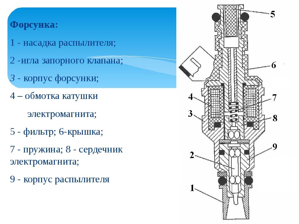 Форсунка: 1 - насадка распылителя; 2 -игла запорного клапана; 3 - корпус форс...