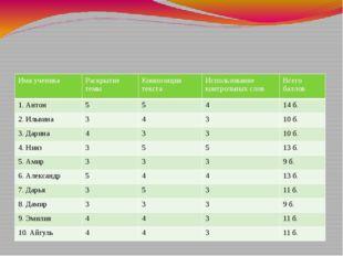 Таблица 1 - Анализ сочинений-рассуждений экспериментальной группы на конста