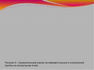 Рисунок 6 – Сравнительный анализ экспериментальной и контрольной группы на к