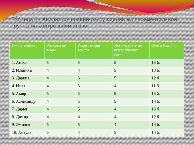 Таблица 3 - Анализ сочинений-рассуждений экспериментальной группы на контроль...