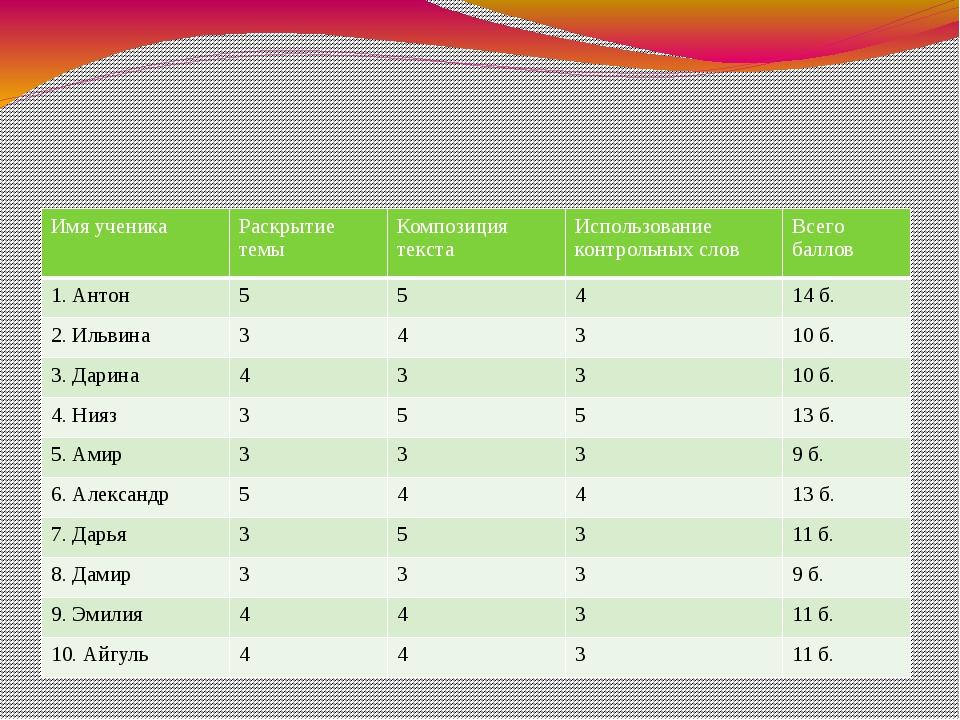 Таблица 1 - Анализ сочинений-рассуждений экспериментальной группы на конста...