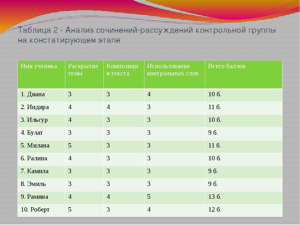 Таблица 2 - Анализ сочинений-рассуждений контрольной группы на констатирующем...