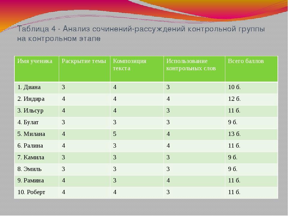 Таблица 4 - Анализ сочинений-рассуждений контрольной группы на контрольном эт...