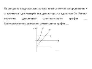 На рисунке представлен график зависимости координаты x от време