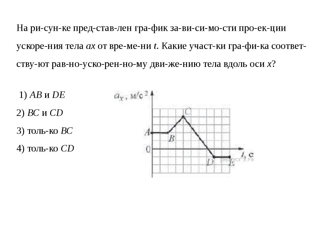 На рисунке представлен график зависимости проекции ускорения тела...