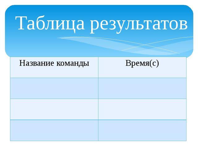 Таблица результатов Название команды Время(с)