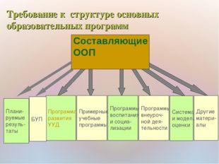 Составляющие ООП Плани- руемые резуль- таты Программа развития УУД Примерные