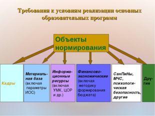 Кадры Материаль- ная база (включая параметры ИОС) Информа- ционные ресурсы (в