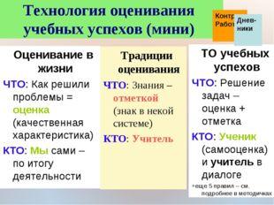 * Технология оценивания учебных успехов (мини) Традиции оценивания ЧТО: Знани