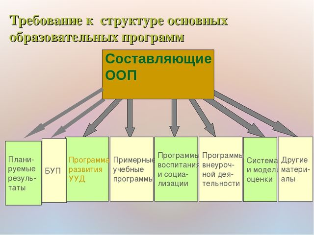 Составляющие ООП Плани- руемые резуль- таты Программа развития УУД Примерные...
