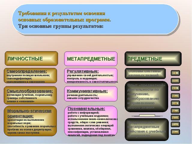 Требования к результатам освоения основных образовательных программ. Три осно...