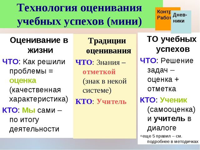 * Технология оценивания учебных успехов (мини) Традиции оценивания ЧТО: Знани...