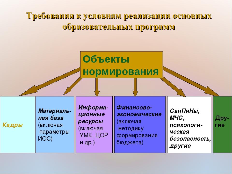 Кадры Материаль- ная база (включая параметры ИОС) Информа- ционные ресурсы (в...