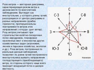 Роза ветров— векторная диаграмма, характеризующая режим ветра в данном месте