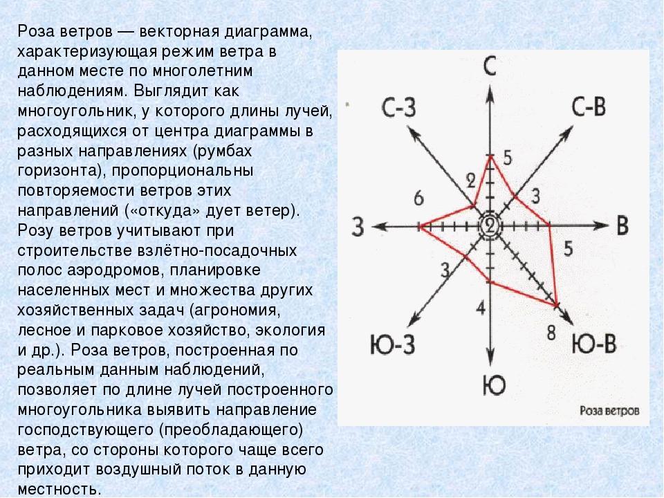 Роза ветров— векторная диаграмма, характеризующая режим ветра в данном месте...