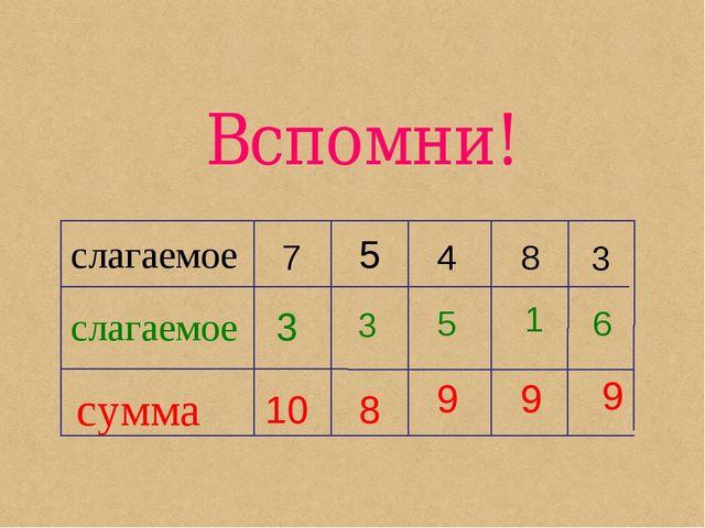 слагаемое слагаемое сумма 3 5 6 7 4 8 3 10 8 9 3 5 9 1 9 Вспомни!