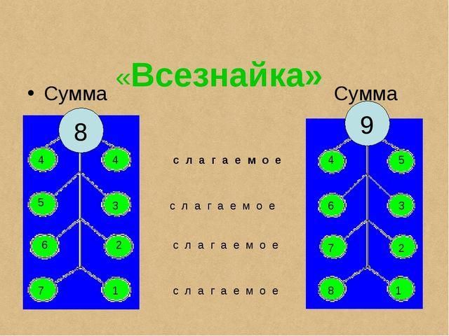 «Всезнайка» Сумма Сумма с л а г а е м о е с л а г а е м о е с л а г а е м о...