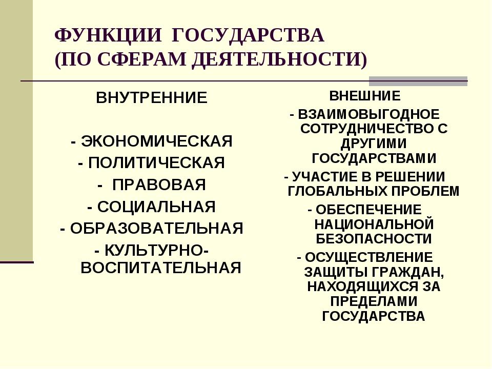 ФУНКЦИИ ГОСУДАРСТВА (ПО СФЕРАМ ДЕЯТЕЛЬНОСТИ) ВНУТРЕННИЕ - ЭКОНОМИЧЕСКАЯ - ПОЛ...