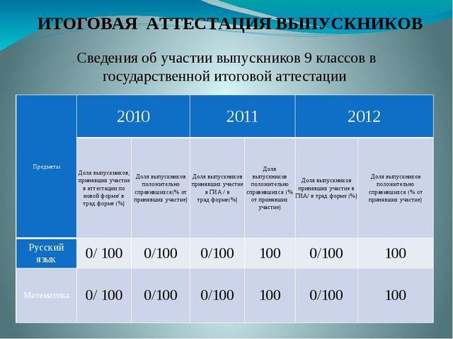 . Сведения об участии выпускников 9 классов в государственной итоговой аттест...