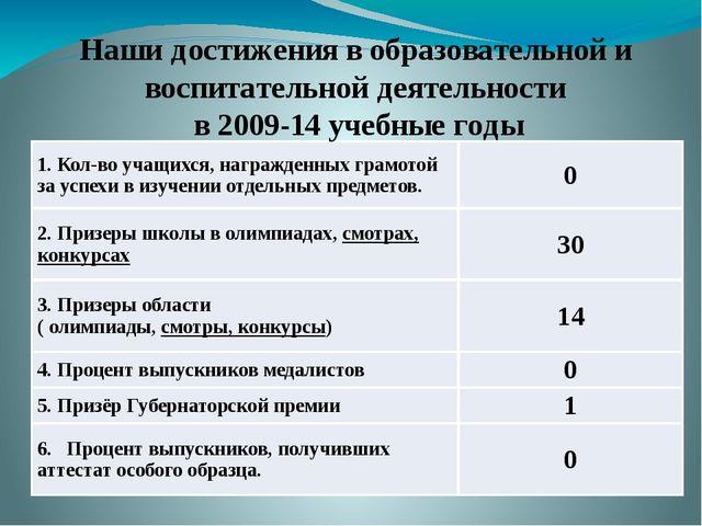 Наши достижения в образовательной и воспитательной деятельности в 2009-14 уче...