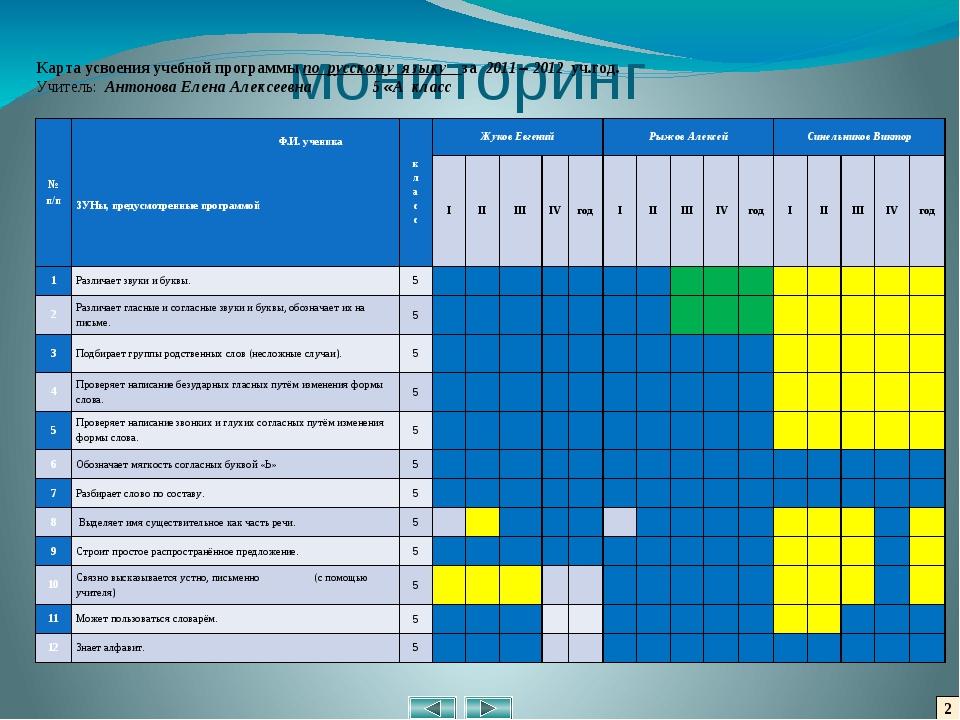 2 мониторинг Карта усвоения учебной программы по русскому языку _за 2011 – 20...