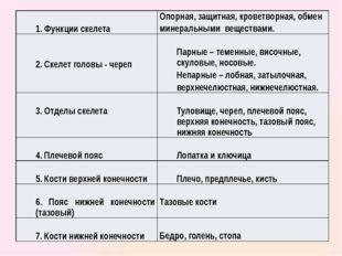 1. Функции скелета Опорная, защитная, кроветворная, обмен минеральными вещес