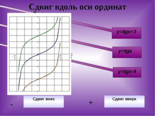 Сдвиг вдоль оси ординат y=tgx-4 y=tgx+3 y=tgx Сдвиг вниз - Сдвиг вверх + У Х