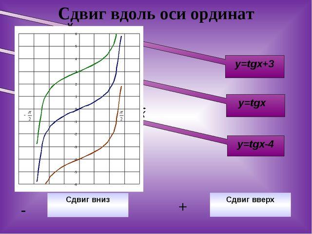 Сдвиг вдоль оси ординат y=tgx-4 y=tgx+3 y=tgx Сдвиг вниз - Сдвиг вверх + У Х...