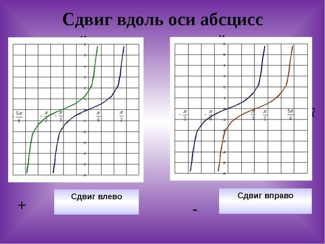 Сдвиг вдоль оси абсцисс Сдвиг вправо - Сдвиг влево + У Х y=tgx y=tg(x+π/3) Х...