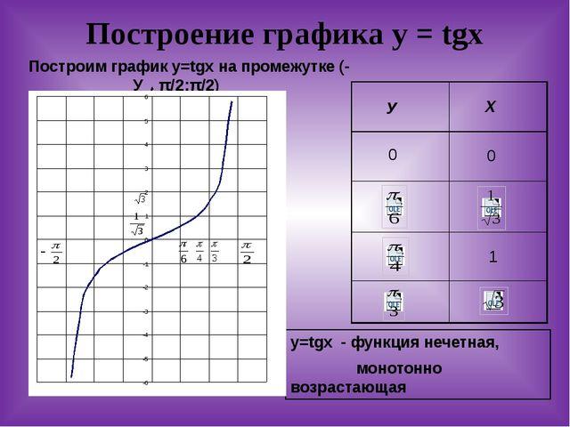 Построение графика у = tgx Построим график у=tgx на промежутке (-π/2;π/2) У Х...
