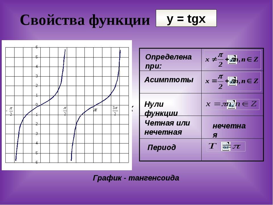 Свойства функции y = tgx У Х у=tgx Определена при: Асимптоты Нули функции Чет...