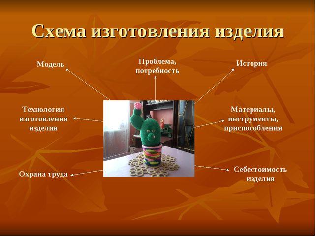 Схема изготовления изделия Модель Технология изготовления изделия Охрана труд...