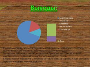 На диаграмме видно, что леса в Волоконовском районе составляют всего 7% от в