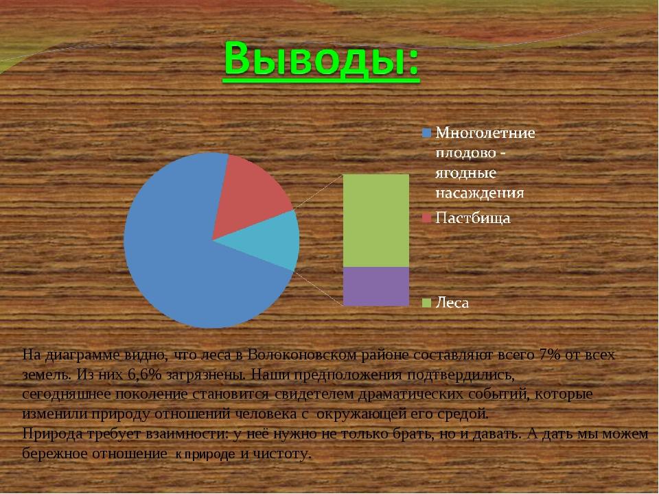 На диаграмме видно, что леса в Волоконовском районе составляют всего 7% от в...