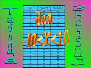 XY=X*XY=2X+9 -10100-11 -981-9 -864-7 -749-5 -636-3 -525-1 -416
