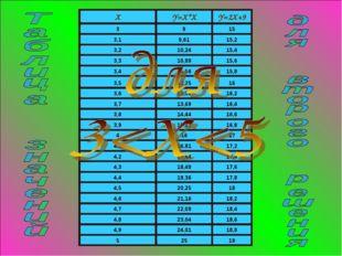 XY=X*XY=2X+9 3915 3,19,6115,2 3,210,2415,4 3,310,8915,6 3,411,561